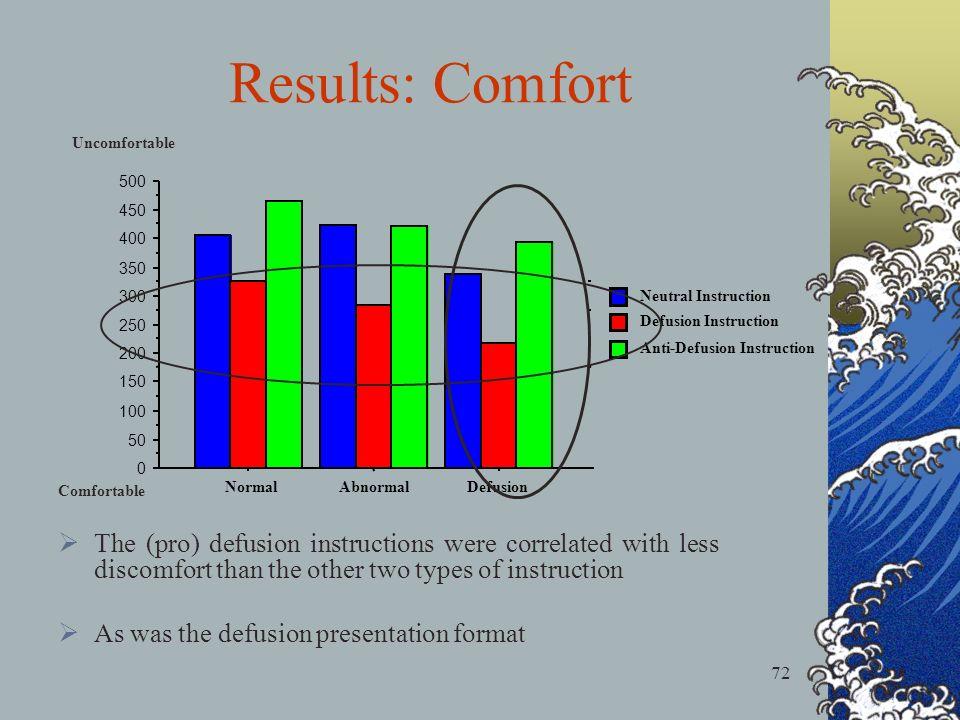 72 Results: Comfort 0 50 100 150 200 250 300 350 400 450 500 NormalAbnormalDefusion Anti-Defusion Instruction Defusion Instruction Neutral Instruction