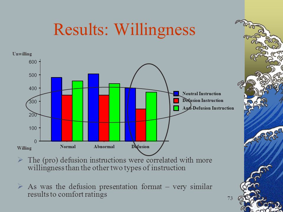 73 Results: Willingness 0 100 200 300 400 500 600 NormalAbnormalDefusion Anti-Defusion Instruction Defusion Instruction Neutral Instruction Unwilling