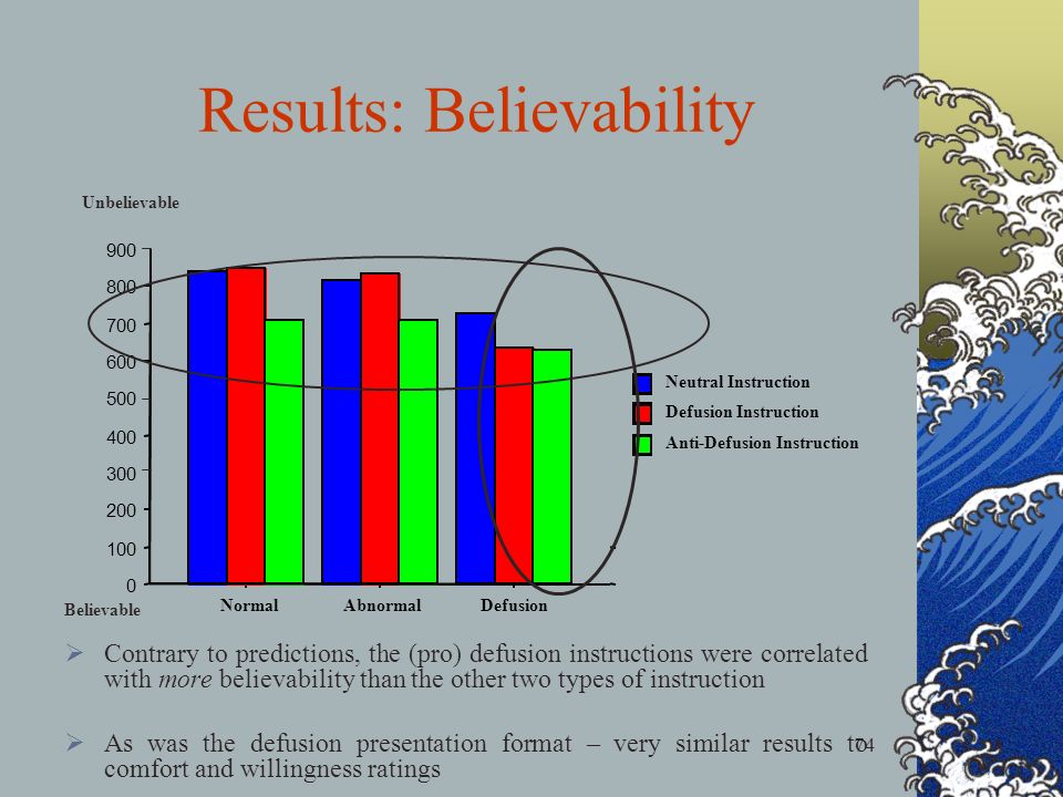 74 Results: Believability 0 100 200 300 400 500 600 700 800 900 NormalAbnormalDefusion Anti-Defusion Instruction Defusion Instruction Neutral Instruction Unbelievable Believable Contrary to predictions, the (pro) defusion instructions were correlated with more believability than the other two types of instruction As was the defusion presentation format – very similar results to comfort and willingness ratings