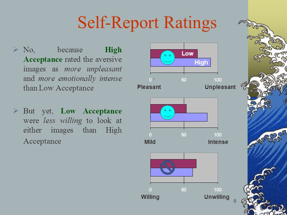 9 No, because High Acceptance rated the aversive images as more unpleasant and more emotionally intense than Low Acceptance But yet, Low Acceptance were less willing to look at either images than High Acceptance Pleasant Unpleasant Mild Intense Willing Unwilling Self-Report Ratings