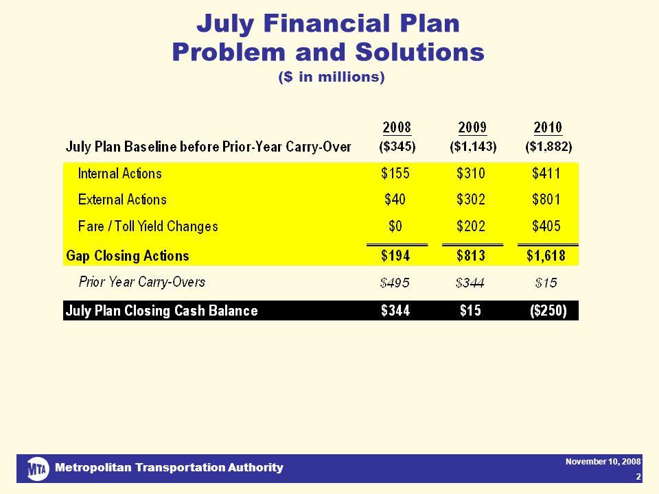 Metropolitan Transportation Authority November 10, 2008 3 Current Economic Conditions