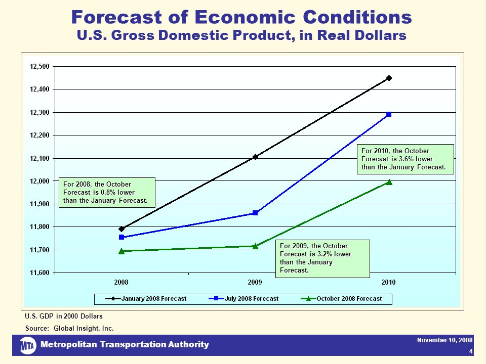 Metropolitan Transportation Authority November 10, 2008 4 Forecast of Economic Conditions U.S. Gross Domestic Product, in Real Dollars For 2009, the O