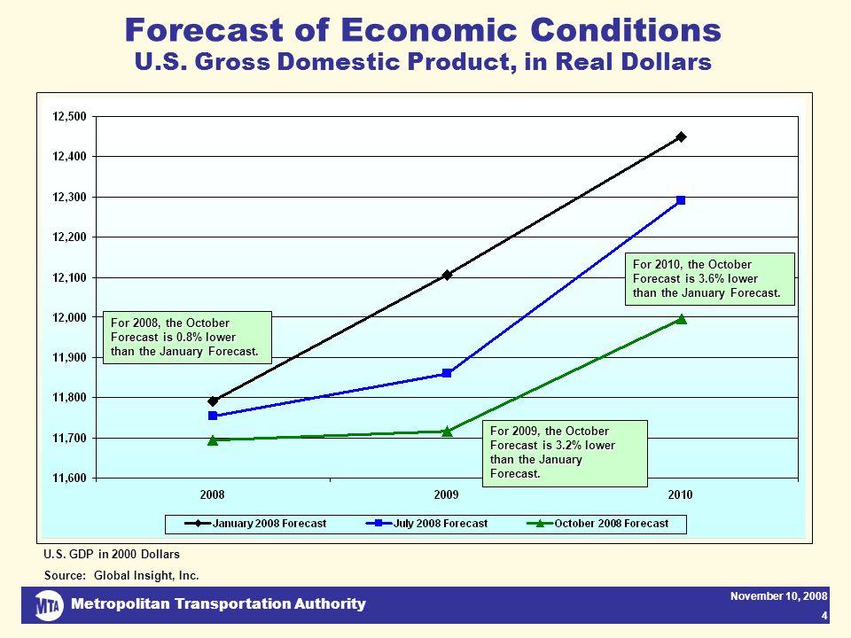Metropolitan Transportation Authority November 10, 2008 4 Forecast of Economic Conditions U.S.