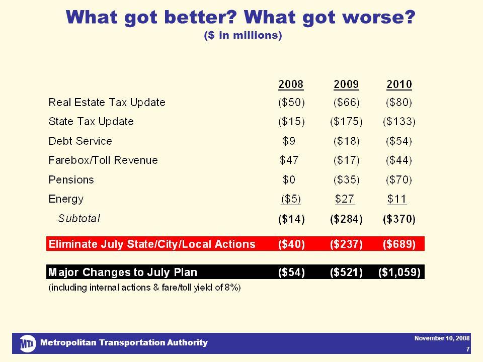 Metropolitan Transportation Authority November 10, 2008 7 What got better? What got worse? ($ in millions)