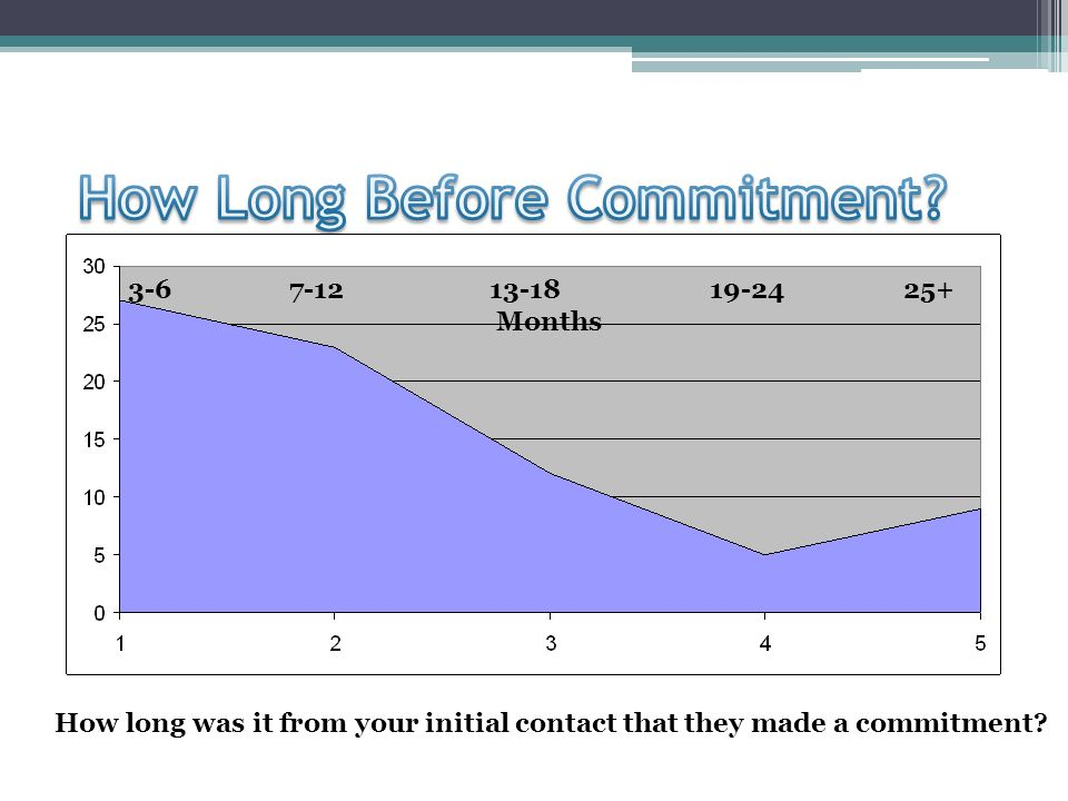 How long was it from your initial contact that they made a commitment.