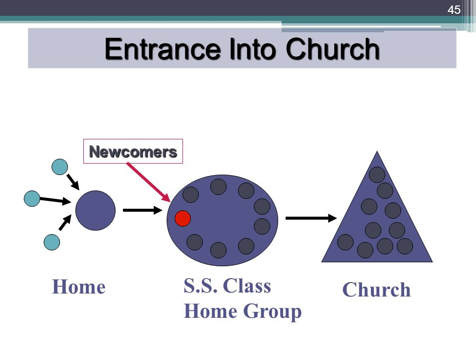 45 Home S.S. Class Home Group Church Entrance Into Church Newcomers