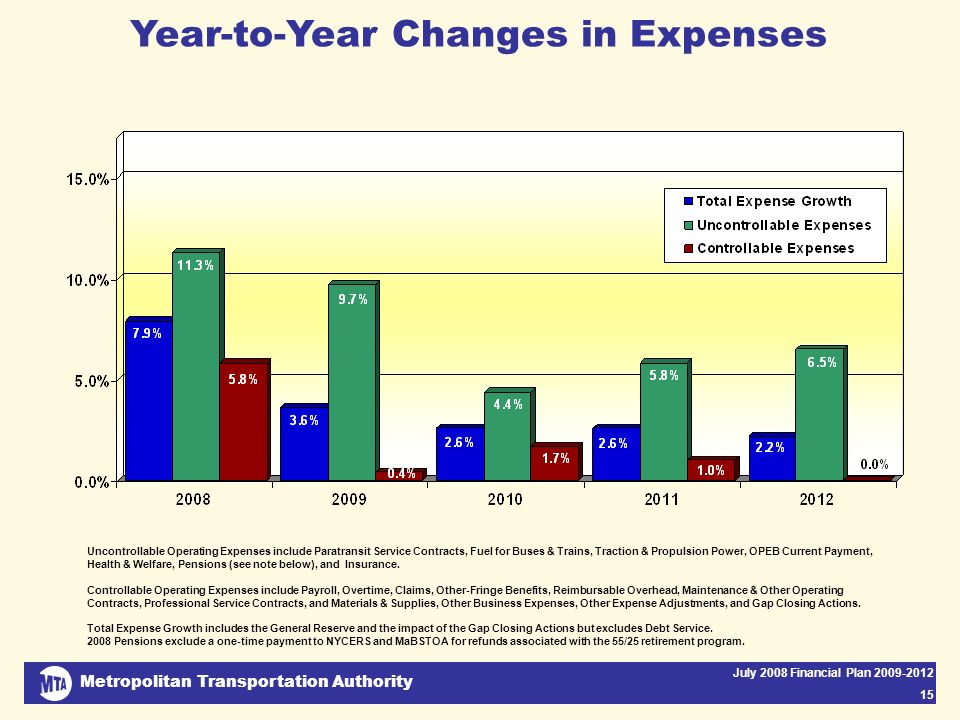 Metropolitan Transportation Authority July 2008 Financial Plan 2009-2012 15 Year-to-Year Changes in Expenses Uncontrollable Operating Expenses include Paratransit Service Contracts, Fuel for Buses & Trains, Traction & Propulsion Power, OPEB Current Payment, Health & Welfare, Pensions (see note below), and Insurance.