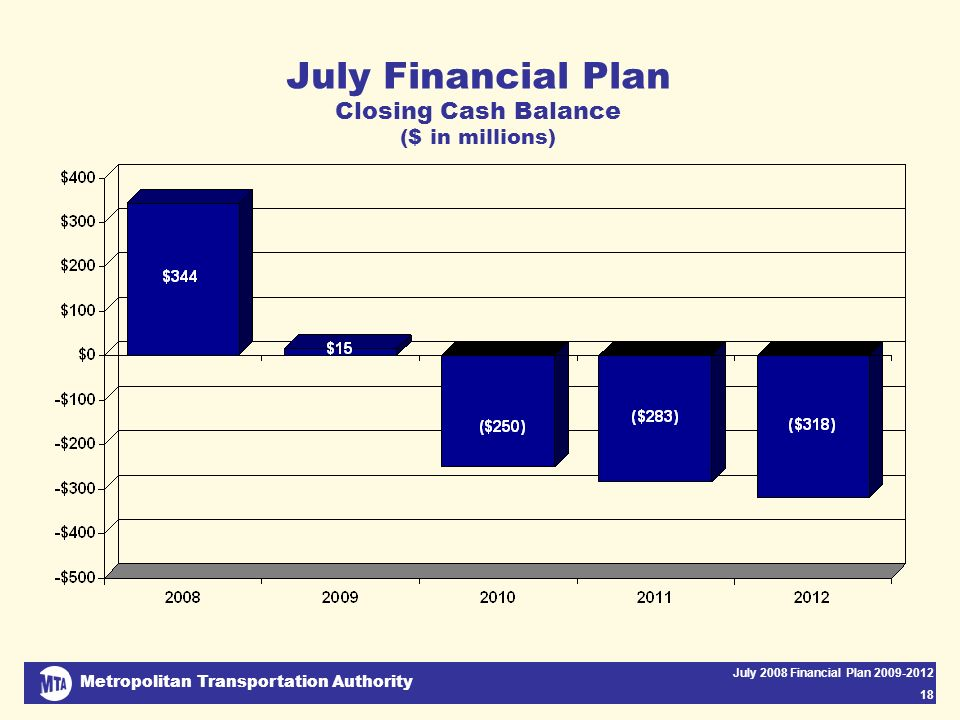 Metropolitan Transportation Authority July 2008 Financial Plan 2009-2012 18 July Financial Plan Closing Cash Balance ($ in millions)