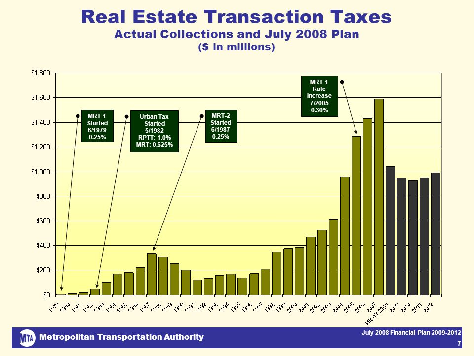 Metropolitan Transportation Authority July 2008 Financial Plan 2009-2012 7 Real Estate Transaction Taxes Actual Collections and July 2008 Plan ($ in millions) MRT-1 Started 6/1979 0.25% Urban Tax Started 5/1982 RPTT: 1.0% MRT: 0.625% MRT-2 Started 6/1987 0.25% MRT-1 Rate Increase 7/2005 0.30%