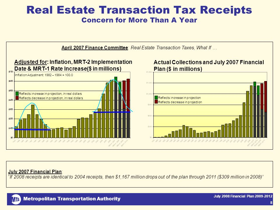 Metropolitan Transportation Authority July 2008 Financial Plan 2009-2012 8 Real Estate Transaction Tax Receipts Concern for More Than A Year Reflects increase in projection, in real dollars Reflects decrease in projection, in real dollars Inflation Adjustment: 1982 – 1984 = 100.0 Adjusted for: Inflation, MRT-2 Implementation Date & MRT-1 Rate Increase($ in millions) Actual Collections and July 2007 Financial Plan ($ in millions) Reflects increase in projection Reflects decrease in projection July 2007 Financial Plan:If 2008 receipts are identical to 2004 receipts, then $1,167 million drops out of the plan through 2011 ($309 million in 2008) April 2007 Finance Committee: Real Estate Transaction Taxes, What If …