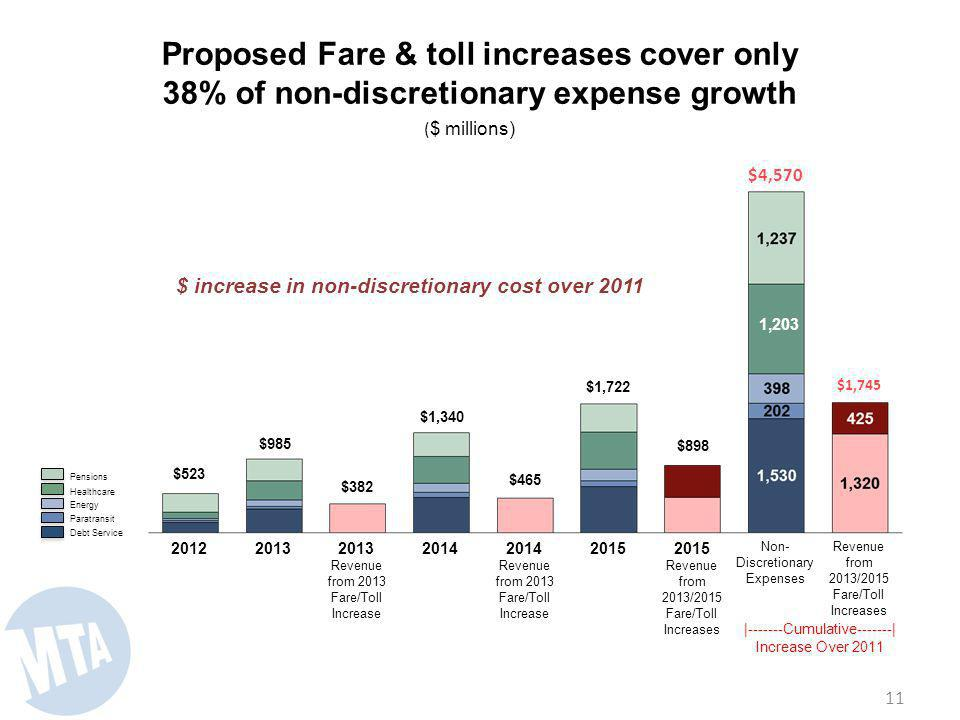 11 Revenue from 2013/2015 Fare/Toll Increases $1,745 Non- Discretionary Expenses $4,570 1,203 2015 Revenue from 2013/2015 Fare/Toll Increases $898 2015 $1,722 2014 Revenue from 2013 Fare/Toll Increase $465 2014 $1,340 2013 Revenue from 2013 Fare/Toll Increase $382 2013 $985 2012 $523 Proposed Fare & toll increases cover only 38% of non-discretionary expense growth |-------Cumulative-------| Increase Over 2011 Debt Service Paratransit Energy Healthcare Pensions ( $ millions) $ increase in non-discretionary cost over 2011