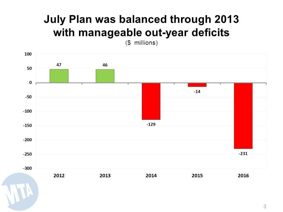 July Plan was balanced through 2013 with manageable out-year deficits ($ millions) 3