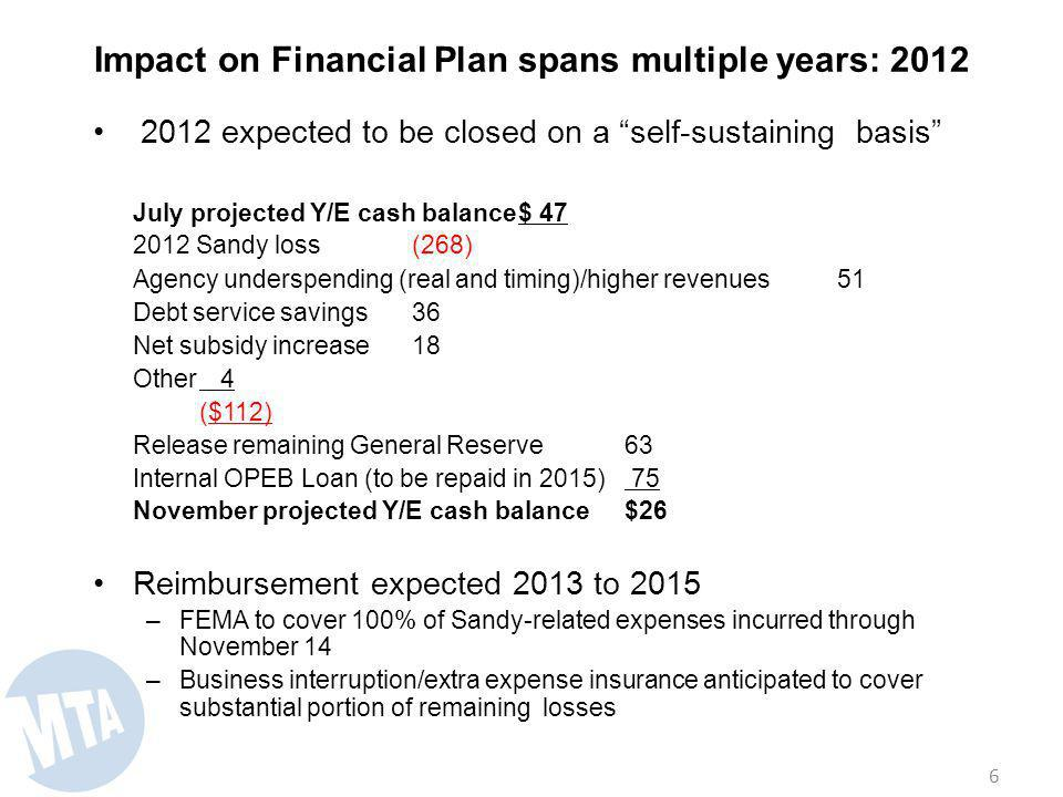 Impact on Financial Plan spans multiple years: 2012 2012 expected to be closed on a self-sustaining basis July projected Y/E cash balance$ 47 2012 Sandy loss(268) Agency underspending (real and timing)/higher revenues51 Debt service savings36 Net subsidy increase18 Other 4 ($112) Release remaining General Reserve63 Internal OPEB Loan (to be repaid in 2015) 75 November projected Y/E cash balance$26 Reimbursement expected 2013 to 2015 –FEMA to cover 100% of Sandy-related expenses incurred through November 14 –Business interruption/extra expense insurance anticipated to cover substantial portion of remaining losses 6
