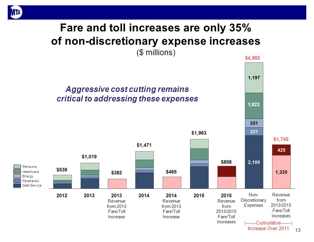 Revenue from 2013/2015 Fare/Toll Increases $1,745 Non- Discretionary Expenses $4,992 1,023 2015 Revenue from 2013/2015 Fare/Toll Increases $898 2015 $1,963 2014 Revenue from 2013 Fare/Toll Increase $465 2014 $1,471 2013 Revenue from 2013 Fare/Toll Increase $382 2013 $1,019 2012 $539 Fare and toll increases are only 35% of non-discretionary expense increases |-------Cumulative-------| Increase Over 2011 Debt Service Paratransit Energy Healthcare Pensions ($ millions) 13 Aggressive cost cutting remains critical to addressing these expenses
