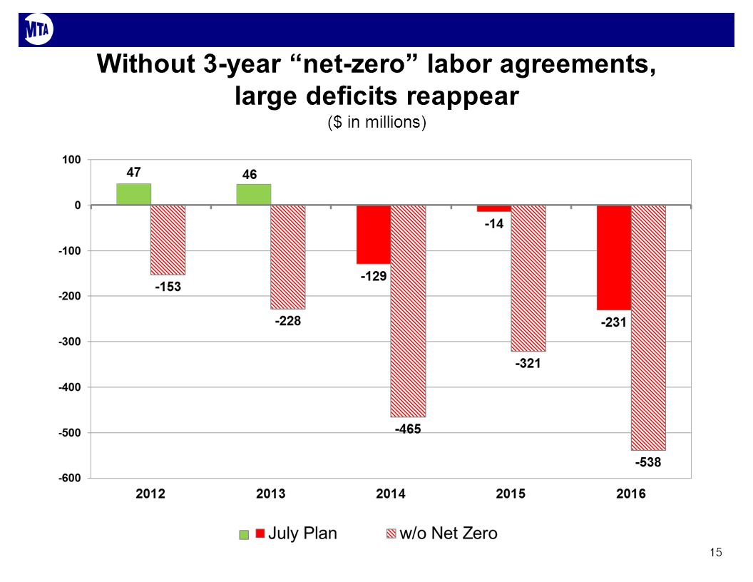 Without 3-year net-zero labor agreements, large deficits reappear ($ in millions) 15