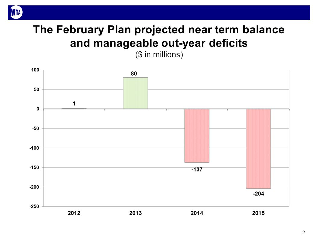 The February Plan projected near term balance and manageable out-year deficits ($ in millions) 2