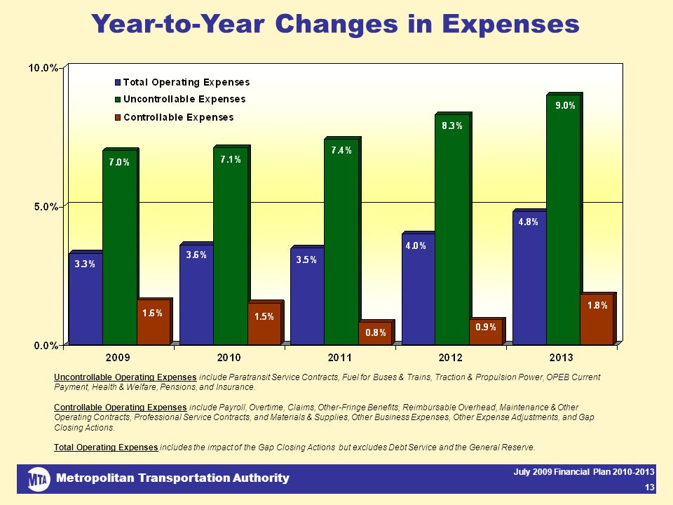 Metropolitan Transportation Authority July 2009 Financial Plan 2010-2013 13 Year-to-Year Changes in Expenses Uncontrollable Operating Expenses include Paratransit Service Contracts, Fuel for Buses & Trains, Traction & Propulsion Power, OPEB Current Payment, Health & Welfare, Pensions, and Insurance.