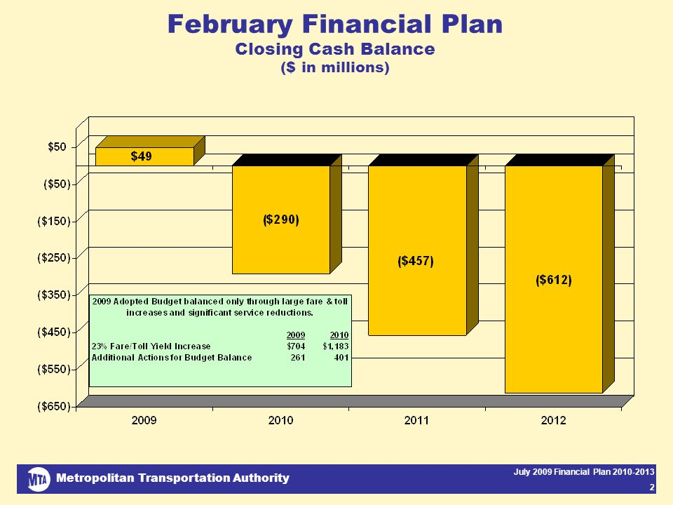 Metropolitan Transportation Authority July 2009 Financial Plan 2010-2013 2 February Financial Plan Closing Cash Balance ($ in millions)