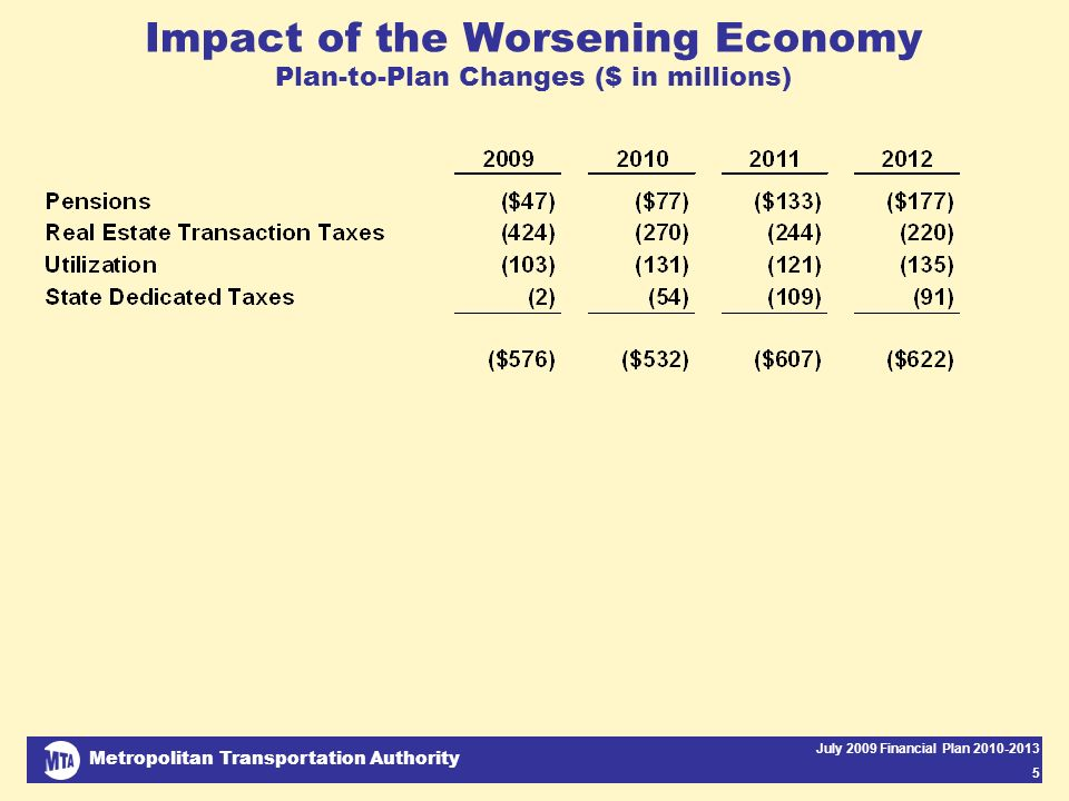Metropolitan Transportation Authority July 2009 Financial Plan 2010-2013 5 Impact of the Worsening Economy Plan-to-Plan Changes ($ in millions)