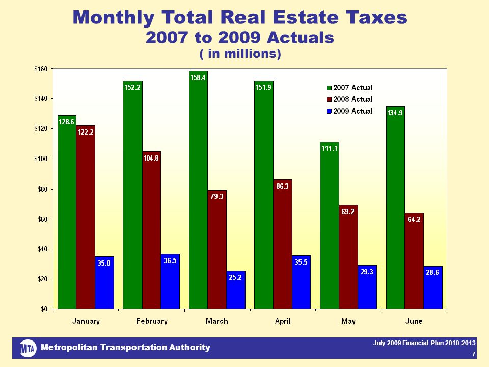 Metropolitan Transportation Authority July 2009 Financial Plan 2010-2013 7 Monthly Total Real Estate Taxes 2007 to 2009 Actuals ( in millions)