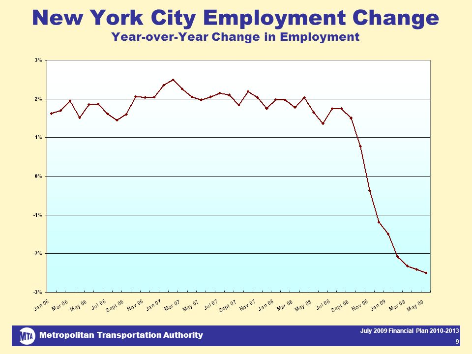 Metropolitan Transportation Authority July 2009 Financial Plan 2010-2013 9 New York City Employment Change Year-over-Year Change in Employment
