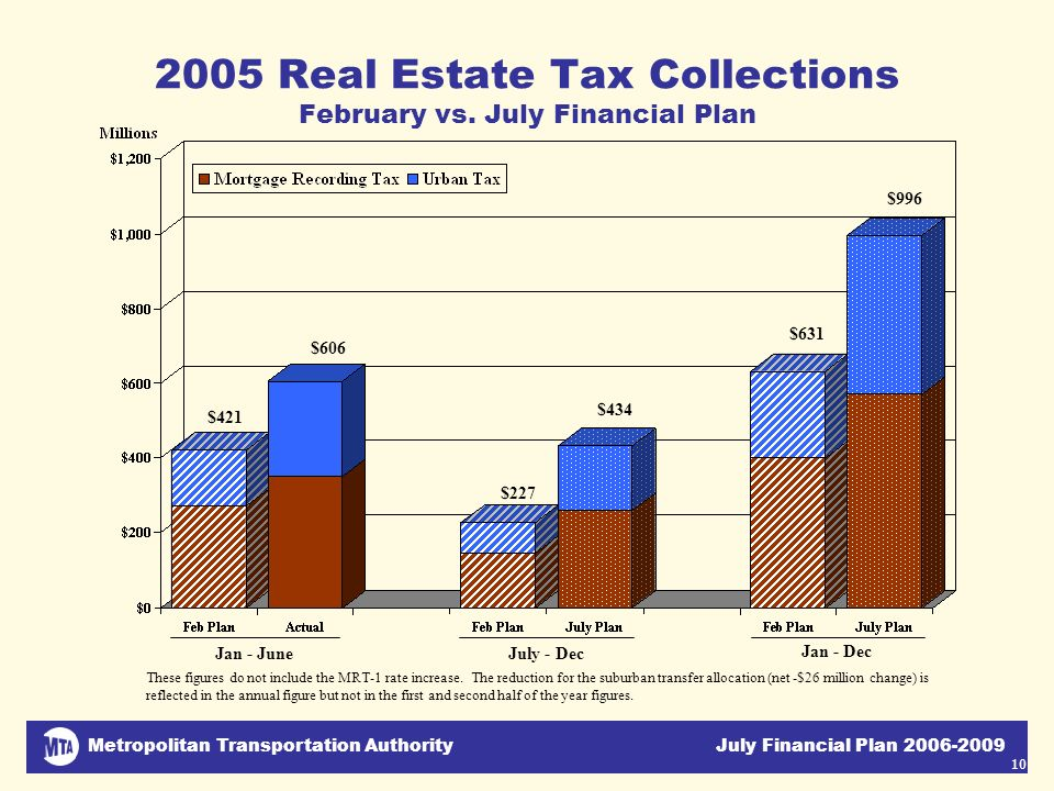 Metropolitan Transportation Authority July Financial Plan 2006-2009 10 2005 Real Estate Tax Collections February vs. July Financial Plan Jan - JuneJul