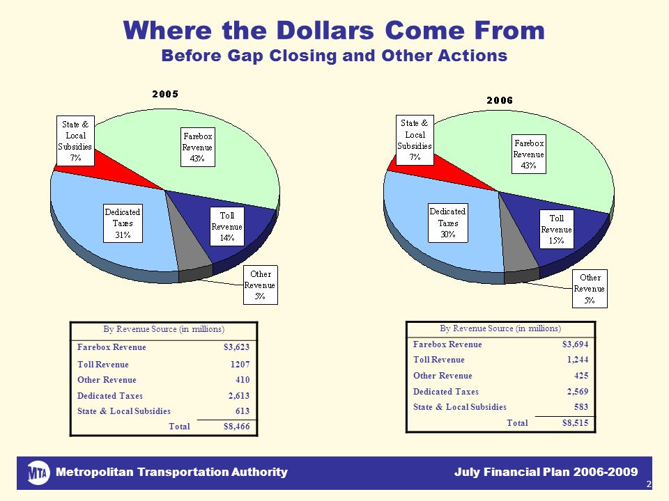Metropolitan Transportation Authority July Financial Plan 2006-2009 2 Where the Dollars Come From Before Gap Closing and Other Actions By Revenue Sour