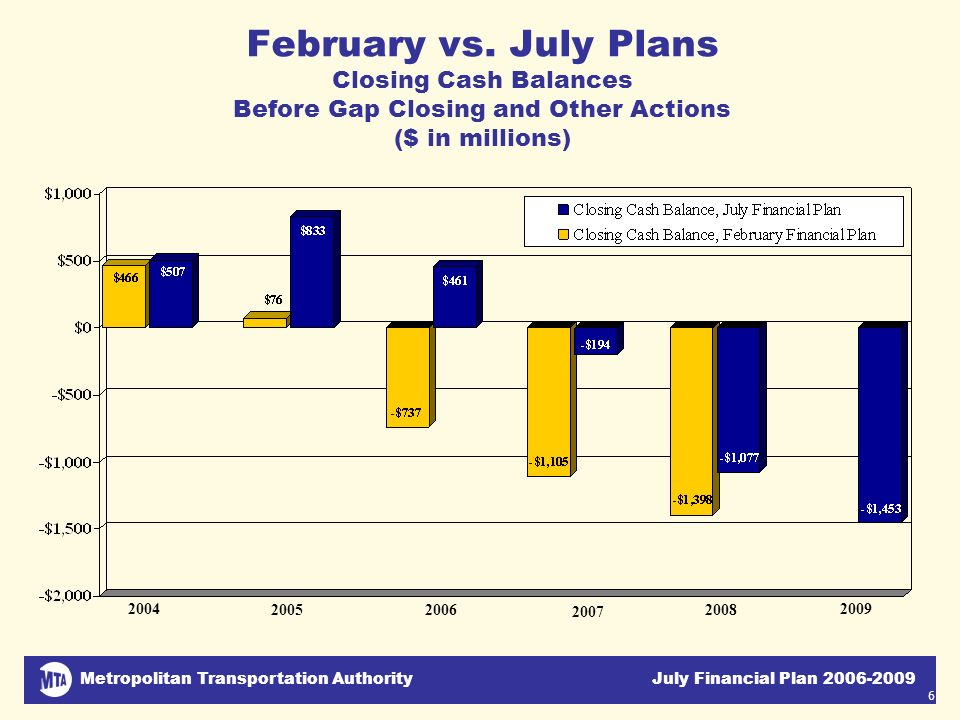 Metropolitan Transportation Authority July Financial Plan 2006-2009 6 February vs. July Plans Closing Cash Balances Before Gap Closing and Other Actio