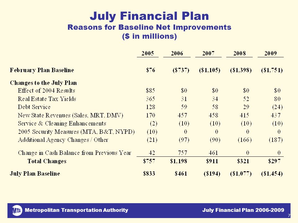 Metropolitan Transportation Authority July Financial Plan 2006-2009 7 July Financial Plan Reasons for Baseline Net Improvements ($ in millions)