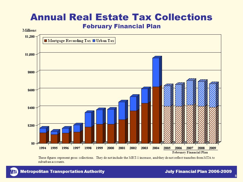 Metropolitan Transportation Authority July Financial Plan 2006-2009 8 Annual Real Estate Tax Collections February Financial Plan February Financial Pl