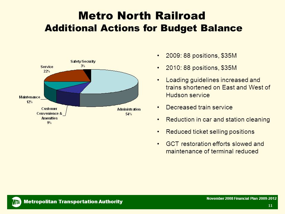 Metropolitan Transportation Authority November 2008 Financial Plan Metro North Railroad Additional Actions for Budget Balance 2009: 88 positions, $35M 2010: 88 positions, $35M Loading guidelines increased and trains shortened on East and West of Hudson service Decreased train service Reduction in car and station cleaning Reduced ticket selling positions GCT restoration efforts slowed and maintenance of terminal reduced