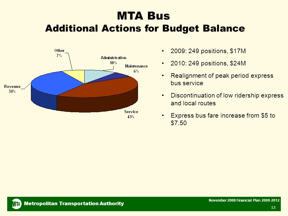 Metropolitan Transportation Authority November 2008 Financial Plan MTA Bus Additional Actions for Budget Balance 2009: 249 positions, $17M 2010: 249 positions, $24M Realignment of peak period express bus service Discontinuation of low ridership express and local routes Express bus fare increase from $5 to $7.50