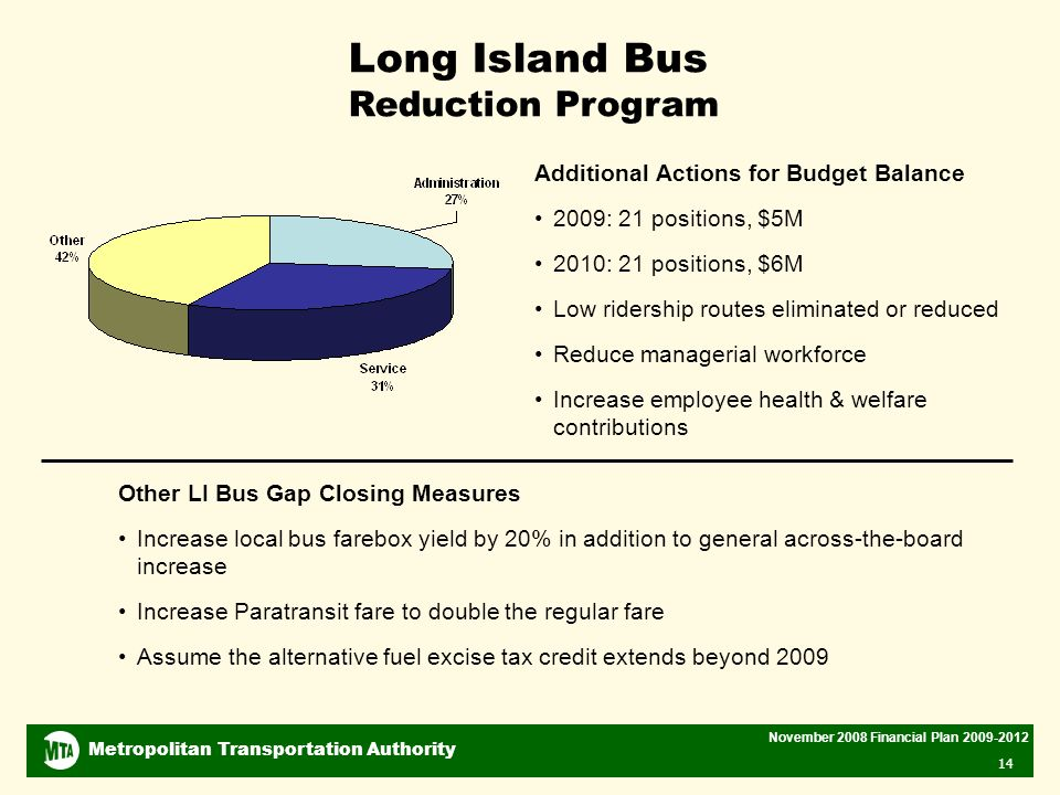 Metropolitan Transportation Authority November 2008 Financial Plan Long Island Bus Reduction Program Additional Actions for Budget Balance 2009: 21 positions, $5M 2010: 21 positions, $6M Low ridership routes eliminated or reduced Reduce managerial workforce Increase employee health & welfare contributions Other LI Bus Gap Closing Measures Increase local bus farebox yield by 20% in addition to general across-the-board increase Increase Paratransit fare to double the regular fare Assume the alternative fuel excise tax credit extends beyond 2009