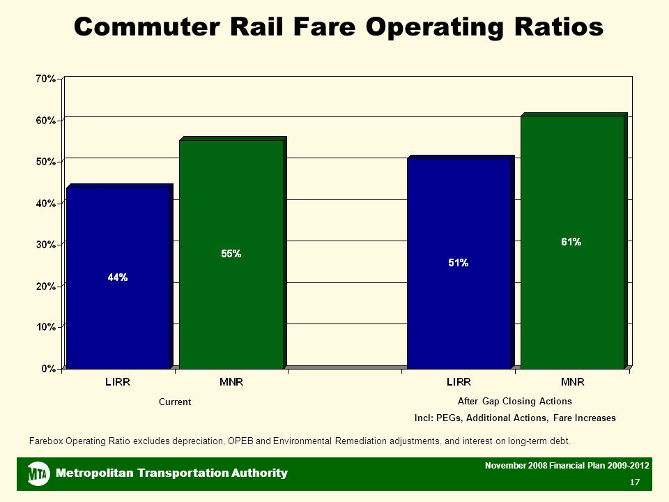 Metropolitan Transportation Authority November 2008 Financial Plan Commuter Rail Fare Operating Ratios Current After Gap Closing Actions Incl: PEGs, Additional Actions, Fare Increases Farebox Operating Ratio excludes depreciation, OPEB and Environmental Remediation adjustments, and interest on long-term debt.