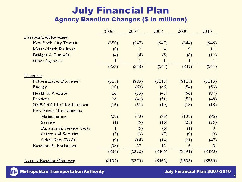Metropolitan Transportation Authority July Financial Plan 2007-2010 5 July Financial Plan Agency Baseline Changes ($ in millions)