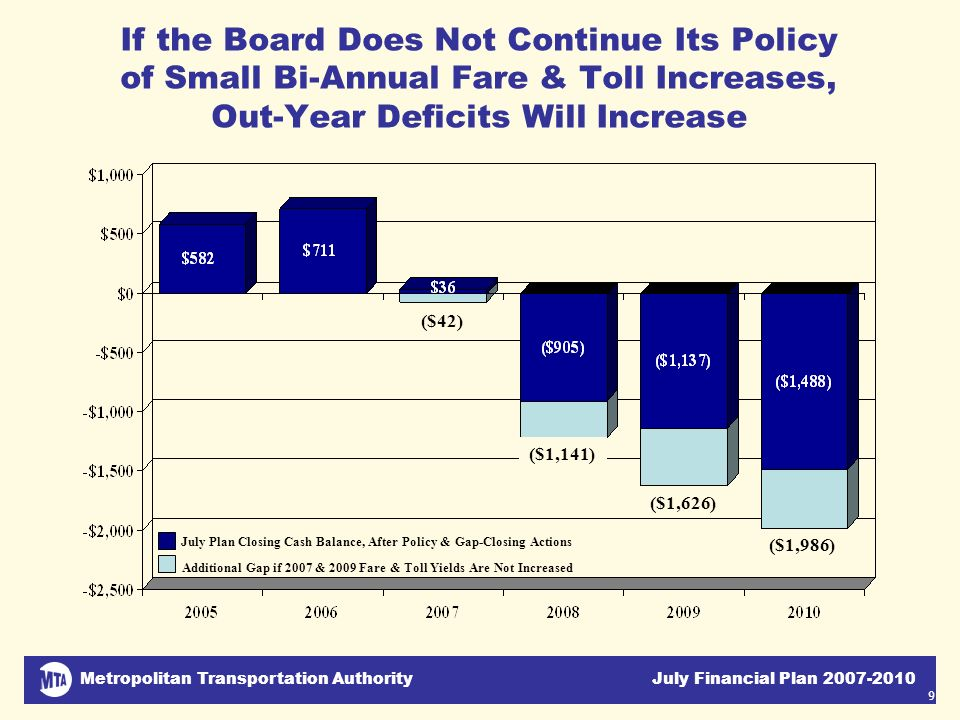 Metropolitan Transportation Authority July Financial Plan 2007-2010 9 If the Board Does Not Continue Its Policy of Small Bi-Annual Fare & Toll Increas