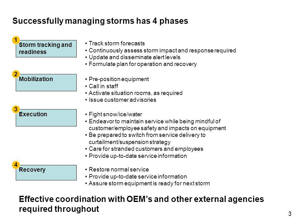 Successfully managing storms has 4 phases Track storm forecasts Continuously assess storm impact and response required Update and disseminate alert le