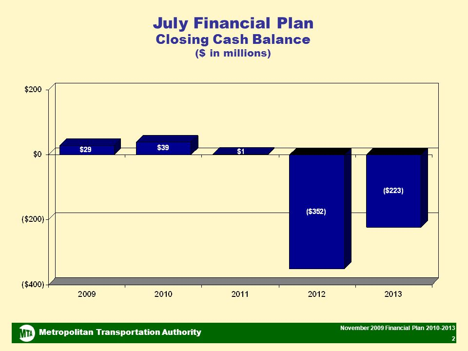 Metropolitan Transportation Authority November 2009 Financial Plan 2010-2013 3 July Plan Highlights Maintained in November Plan 2009 budget balanced after Mid-Year actions.