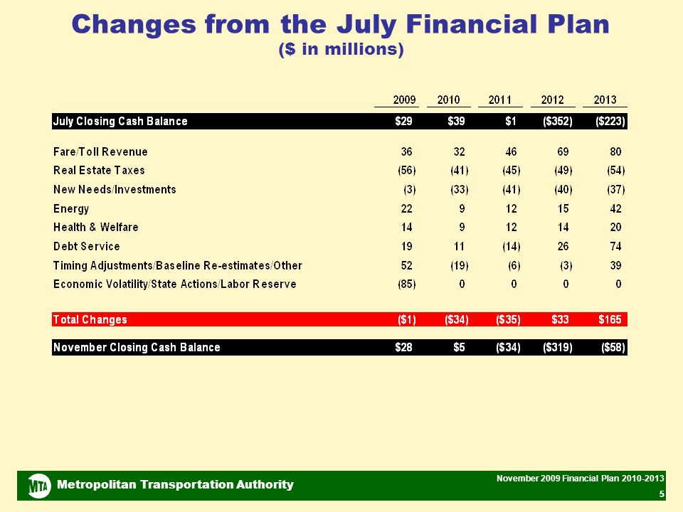 Metropolitan Transportation Authority November 2009 Financial Plan 2010-2013 55 Changes from the July Financial Plan ($ in millions)