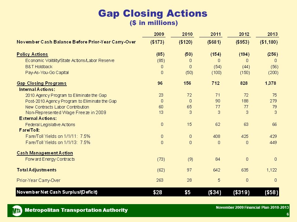 Metropolitan Transportation Authority November 2009 Financial Plan 2010-2013 6 Gap Closing Actions ($ in millions)