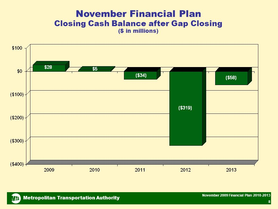 Metropolitan Transportation Authority November 2009 Financial Plan 2010-2013 8 November Financial Plan Closing Cash Balance after Gap Closing ($ in millions)