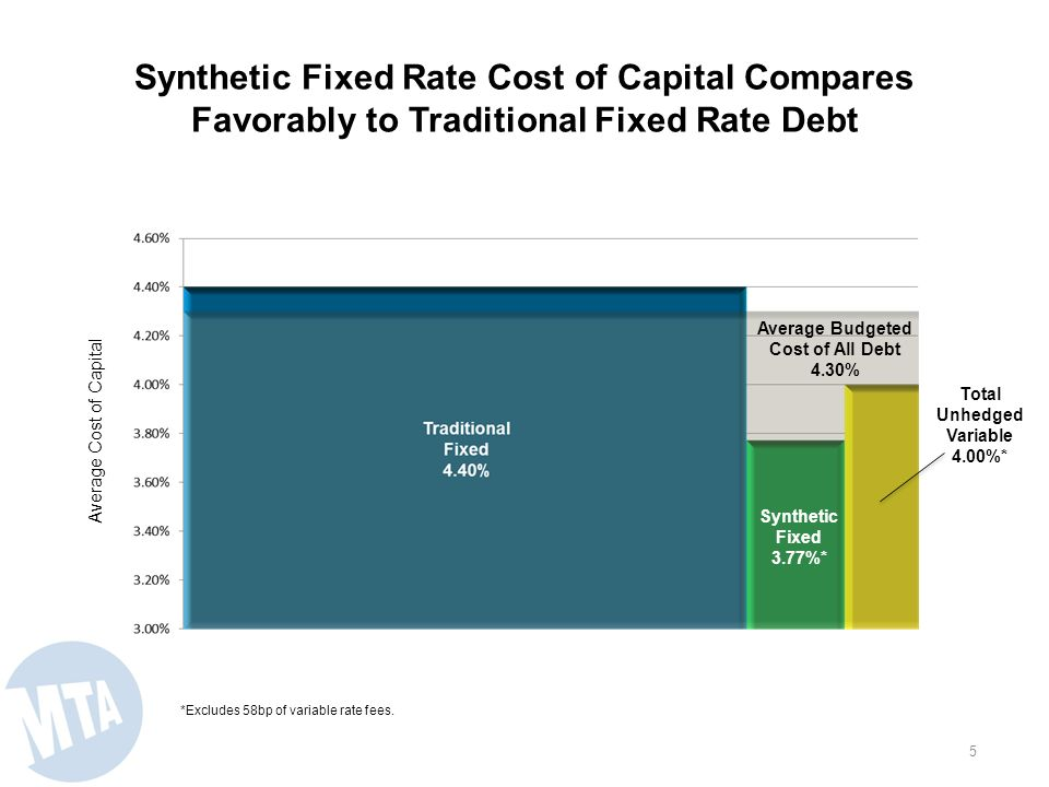 Synthetic Fixed Rate Debt is Cost Effective Synthetic fixed rate debt costs less than non-callable traditional fixed rate debt at the time of issuance.
