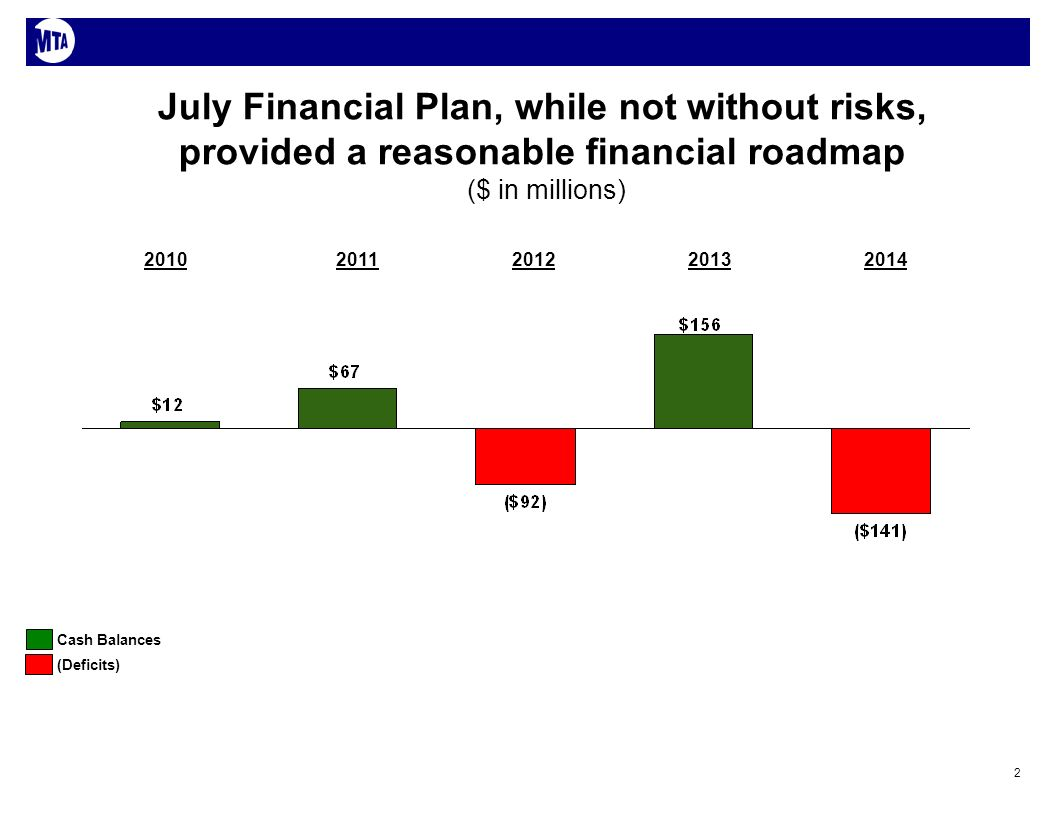 2 July Financial Plan, while not without risks, provided a reasonable financial roadmap ($ in millions) Cash Balances (Deficits) 20122011201020132014