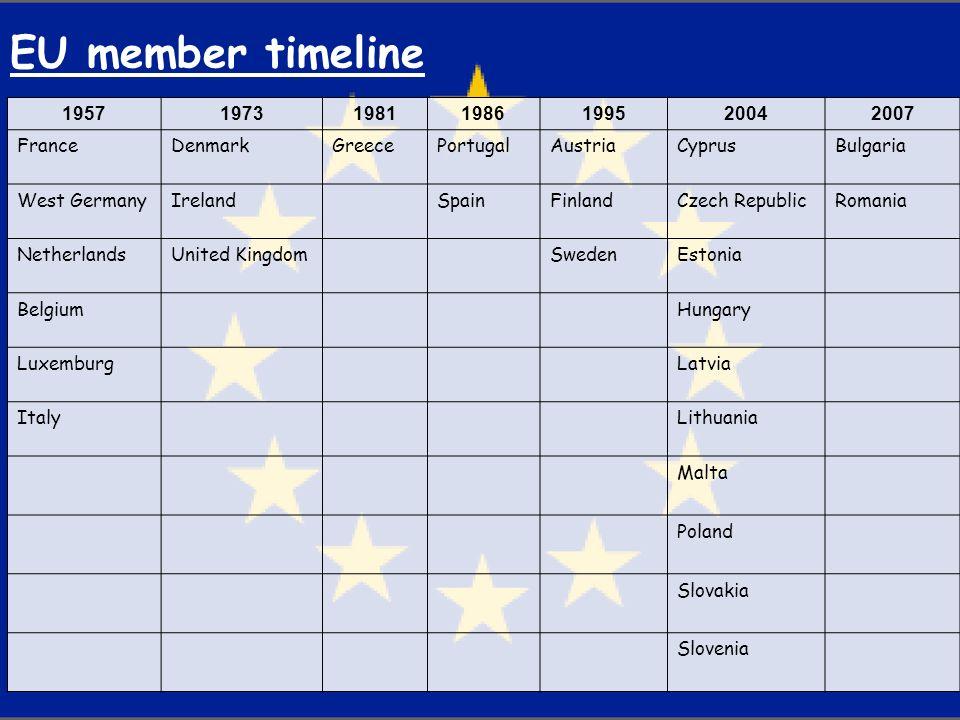 1957197319811986199520042007 FranceDenmarkGreecePortugalAustriaCyprusBulgaria West GermanyIrelandSpainFinlandCzech RepublicRomania NetherlandsUnited K
