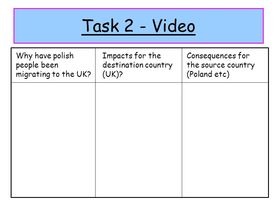 Task 2 - Video Why have polish people been migrating to the UK? Impacts for the destination country (UK)? Consequences for the source country (Poland
