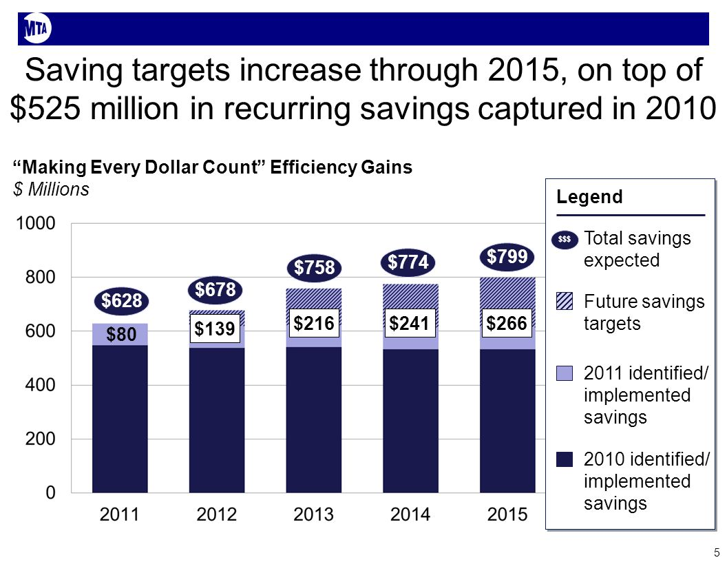 Saving targets increase through 2015, on top of $525 million in recurring savings captured in 2010 5 Making Every Dollar Count Efficiency Gains $ Millions $628 $678 $758 $774 $$$ Total savings expected Future savings targets 2011 identified/ implemented savings 2010 identified/ implemented savings $799 Legend $80 $139 $216$241$266