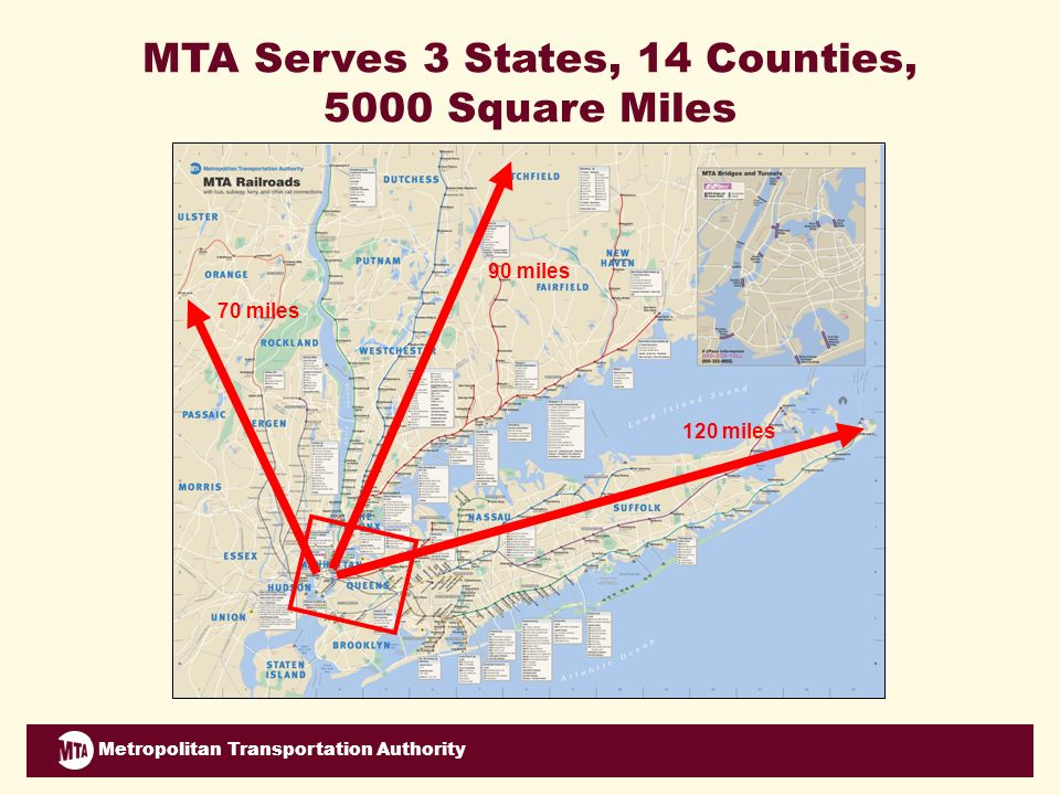 Metropolitan Transportation Authority 120 miles 90 miles 70 miles MTA Serves 3 States, 14 Counties, 5000 Square Miles