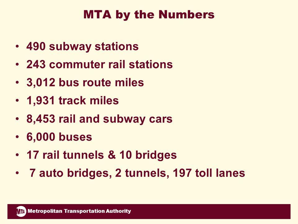 Metropolitan Transportation Authority Strategic Priority: Institutional Transformation