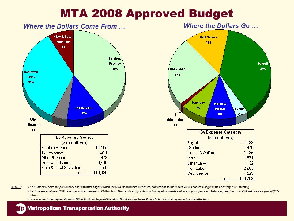 Metropolitan Transportation Authority MTA 2008 Approved Budget NOTES:The numbers above are preliminary and will differ slightly when the MTA Board makes technical corrections to the MTAs 2008 Adopted Budget at its February 2008 meeting.