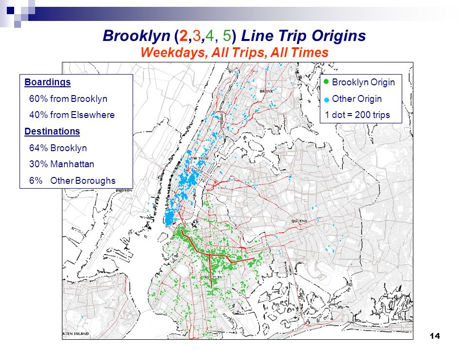 14 Brooklyn (2,3,4, 5) Line Trip Origins Weekdays, All Trips, All Times Brooklyn Origin Other Origin 1 dot = 200 trips Boardings 60% from Brooklyn 40% from Elsewhere Destinations 64% Brooklyn 30% Manhattan 6% Other Boroughs